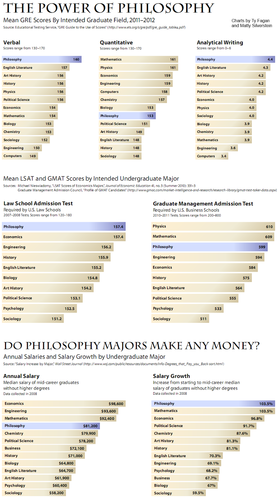 Charts show philosophy majors TEST SCORES AND SALARIES